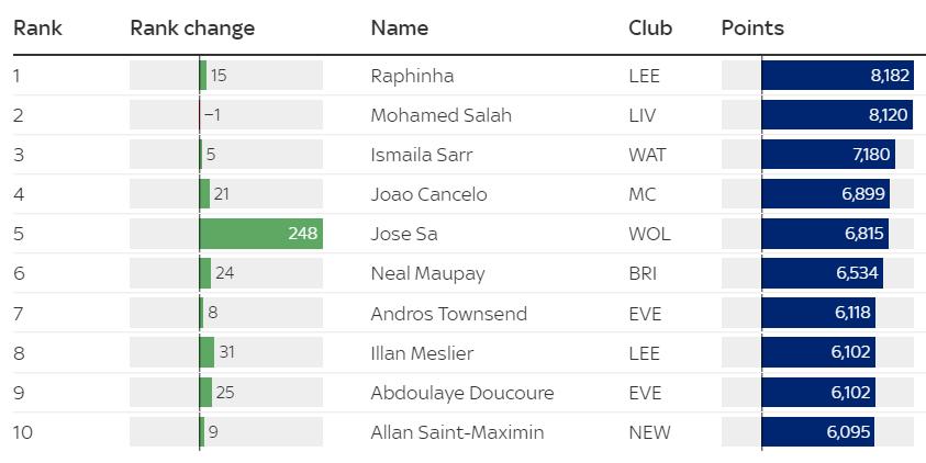 Sky Sports Power Rankings 30 September 2021