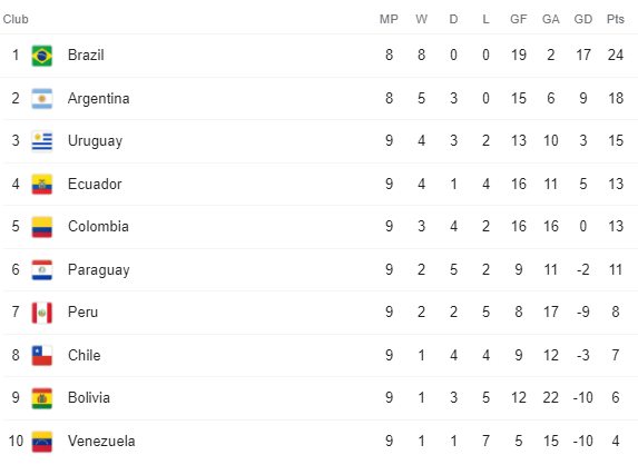 South America World Cup Qualifying Group 28 September 2021
