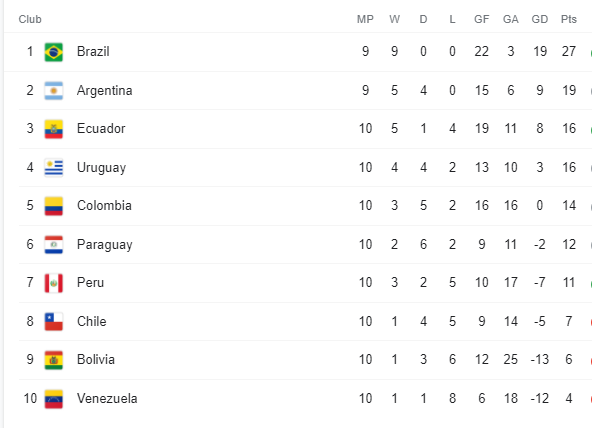 South America World Cup Qualifying Group 8 October 2021