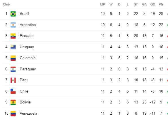 South American World Cup Qualifying Group 11 October 2021