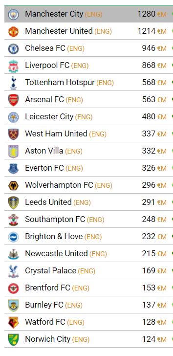 Premier League Clubs Squad Transfer Values 4 October 2021