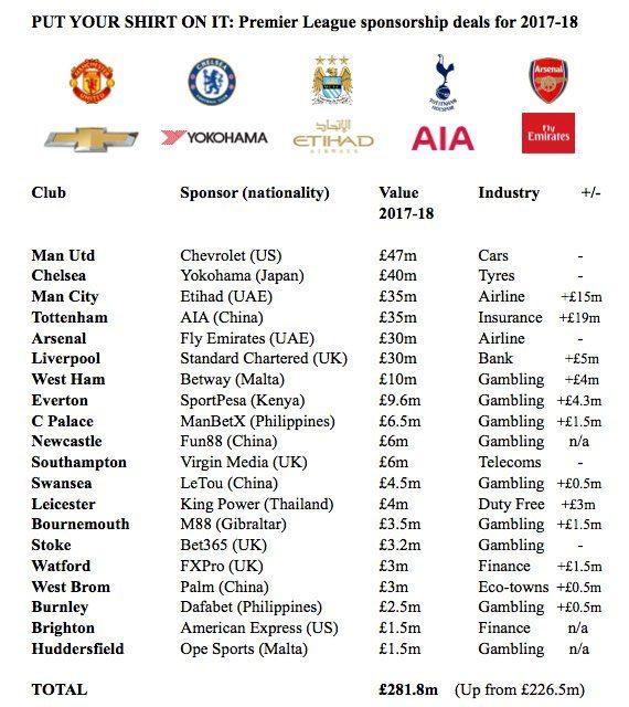 Premier league shirt sponsorship deals 2018